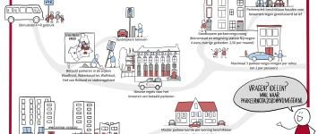 Parkeernota 'Parkeren in Nijmegen 2020-2030' (concept) - Infographic_Parkeernota_Nijmegen_v1.2_definitief