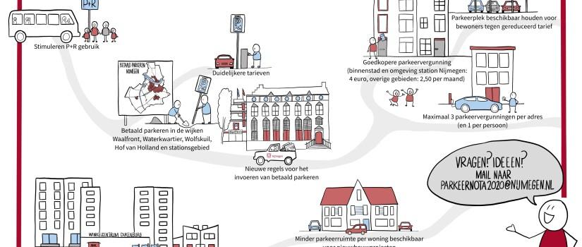 Infographic_Parkeernota_Nijmegen_v1.2_definitief